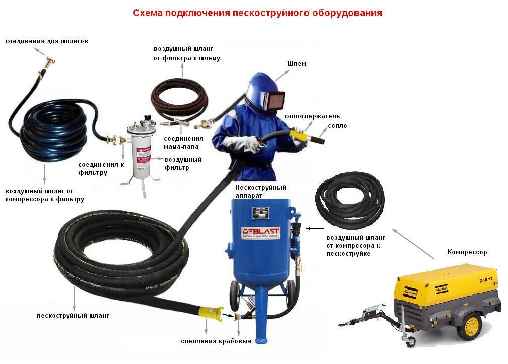 Оператор Пескоструйного Аппарата Инструкция