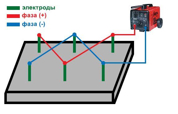 Как сделать электроподогрев бетона